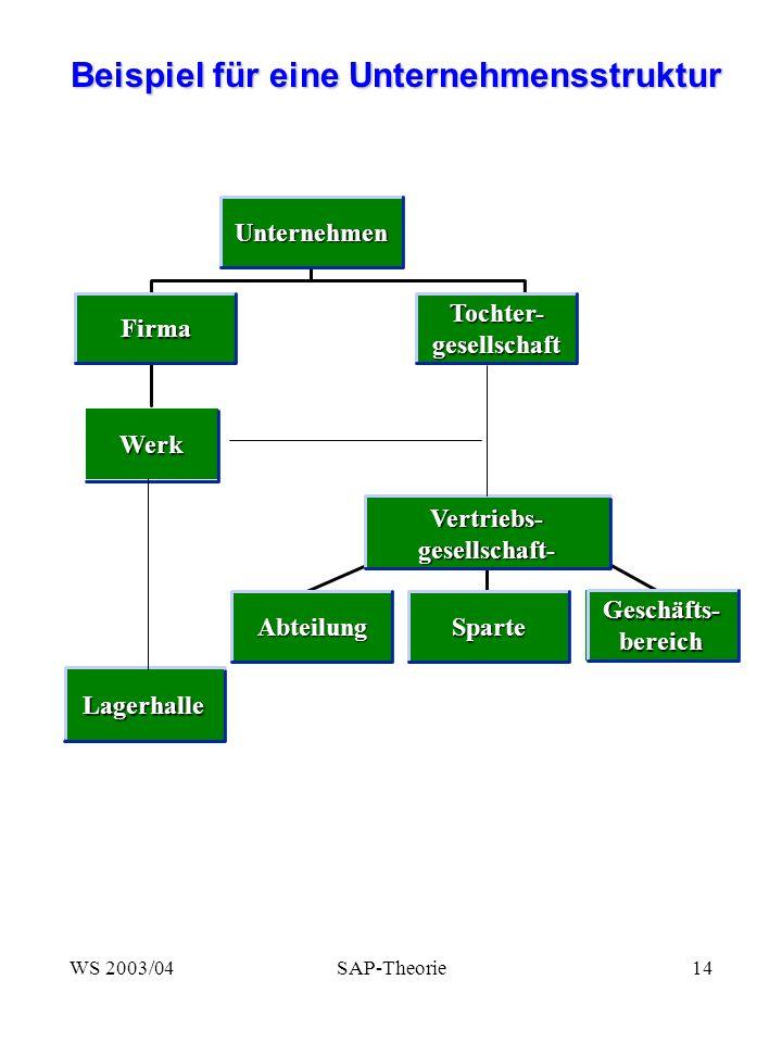 WS 2003/04SAP-Theorie14 Beispiel für eine Unternehmensstruktur Beispiel für eine Unternehmensstruktur WerkUnternehmenLagerhalle Abteilung Sparte Geschäfts- bereich Vertriebs-gesellschaft- FirmaTochter-gesellschaft