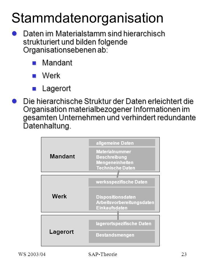 WS 2003/04SAP-Theorie23 Stammdatenorganisation Daten im Materialstamm sind hierarchisch strukturiert und bilden folgende Organisationsebenen ab: Daten im Materialstamm sind hierarchisch strukturiert und bilden folgende Organisationsebenen ab: Mandant Mandant Werk Werk Lagerort Lagerort Die hierarchische Struktur der Daten erleichtert die Organisation materialbezogener Informationen im gesamten Unternehmen und verhindert redundante Datenhaltung.