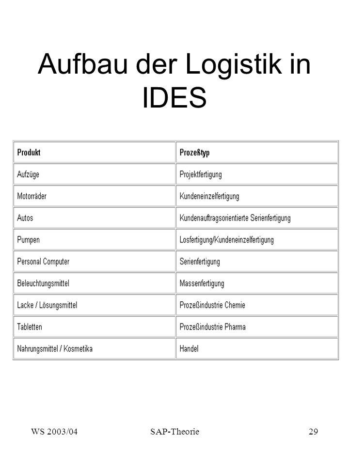 WS 2003/04SAP-Theorie29 Aufbau der Logistik in IDES