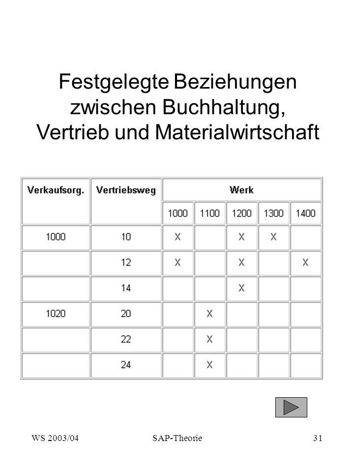 WS 2003/04SAP-Theorie31 Festgelegte Beziehungen zwischen Buchhaltung, Vertrieb und Materialwirtschaft