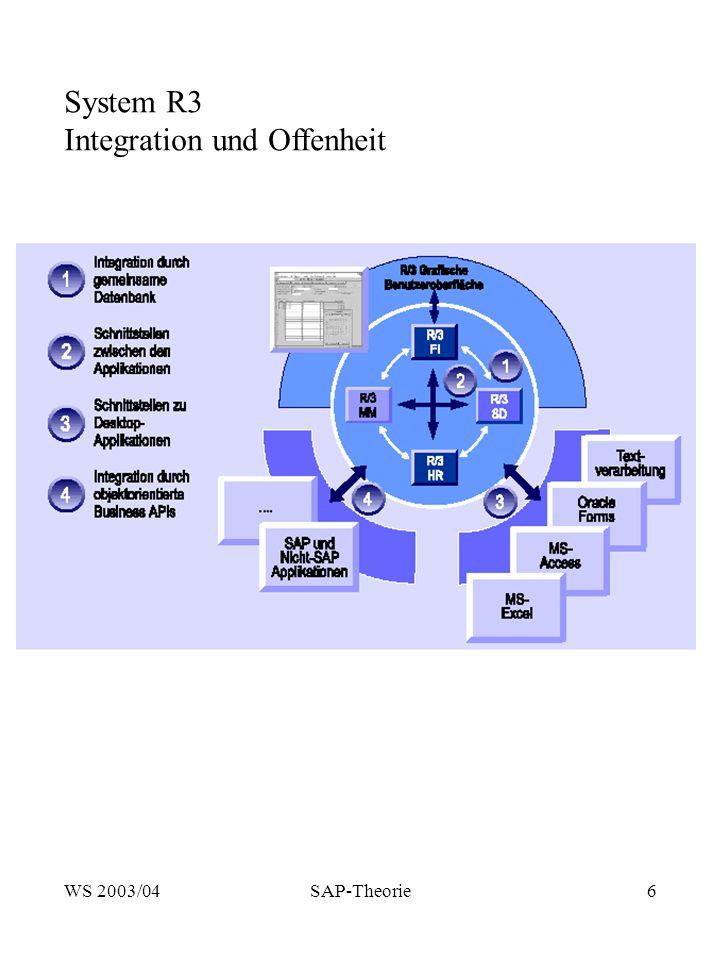 WS 2003/04SAP-Theorie6 System R3 Integration und Offenheit