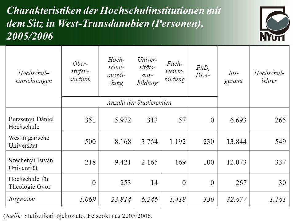 Charakteristiken der Hochschulinstitutionen mit dem Sitz in West-Transdanubien (Personen), 2005/2006 Hochschul– einrichtungen Ober- stufen- studium Ho