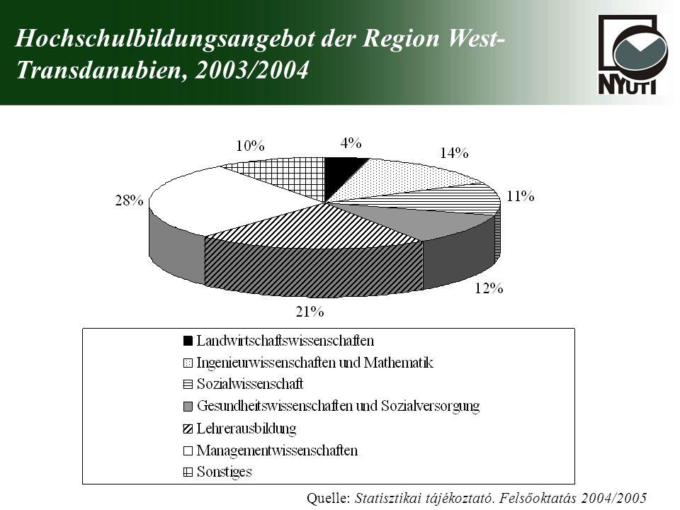 Hochschulbildungsangebot der Region West- Transdanubien, 2003/2004 Quelle: Statisztikai tájékoztató. Felsőoktatás 2004/2005