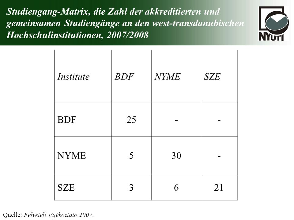 Studiengang-Matrix, die Zahl der akkreditierten und gemeinsamen Studiengänge an den west-transdanubischen Hochschulinstitutionen, 2007/2008 Quelle: Fe