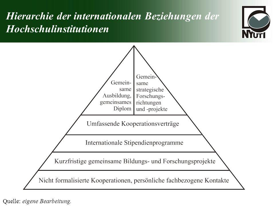Hierarchie der internationalen Beziehungen der Hochschulinstitutionen Quelle: eigene Bearbeitung.