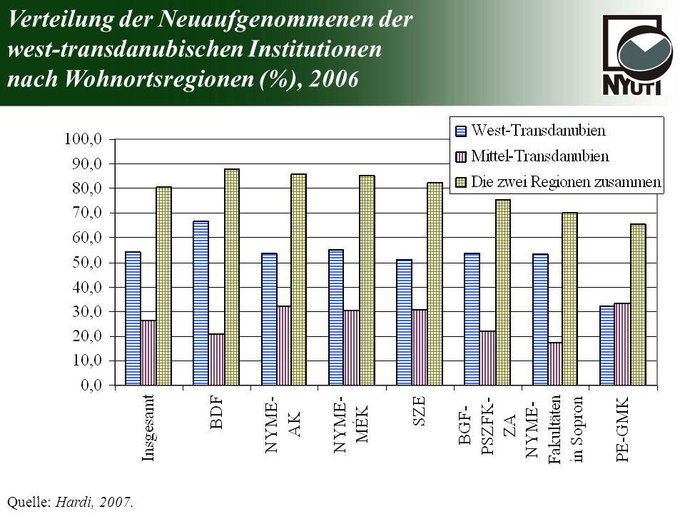 Verteilung der Neuaufgenommenen der west-transdanubischen Institutionen nach Wohnortsregionen (%), 200 6 Quelle: Hardi, 2007.
