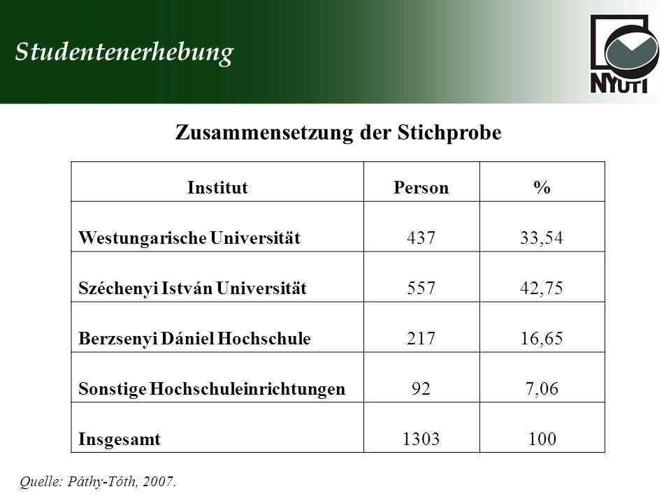 Studentenerhebung InstitutPerson% Westungarische Universität43733,54 Széchenyi István Universität55742,75 Berzsenyi Dániel Hochschule21716,65 Sonstige