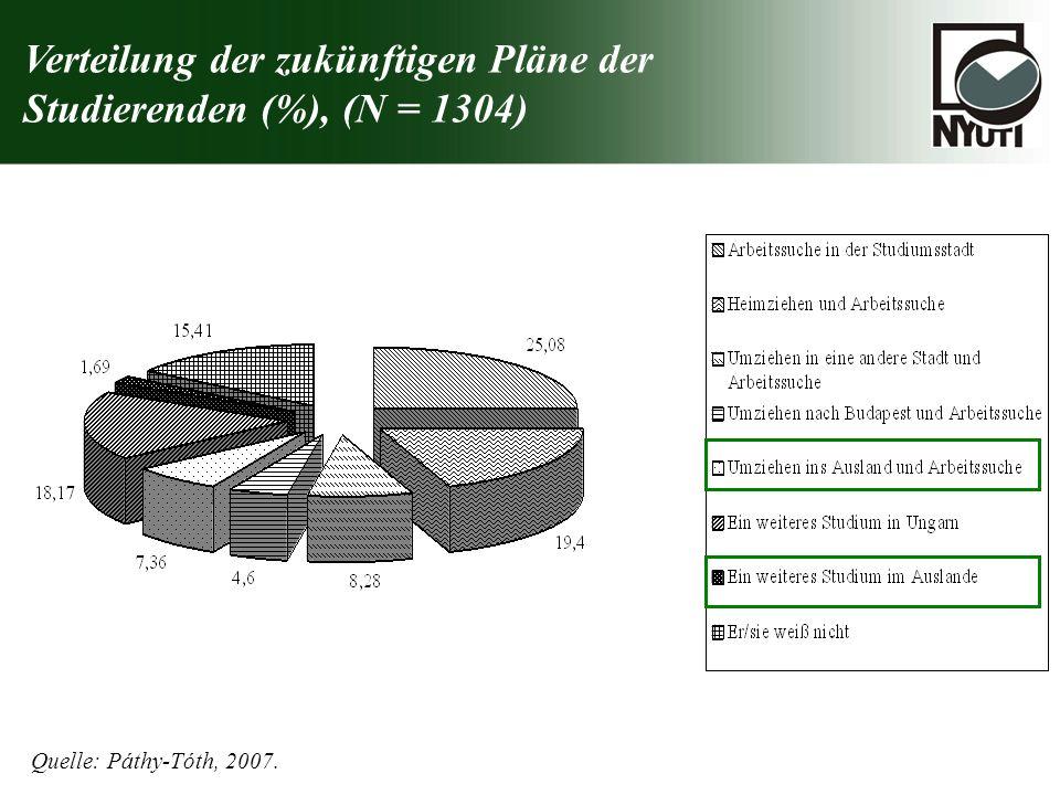 Verteilung der zukünftigen Pläne der Studierenden (%), (N = 1304) Quelle: Páthy-Tóth, 2007.