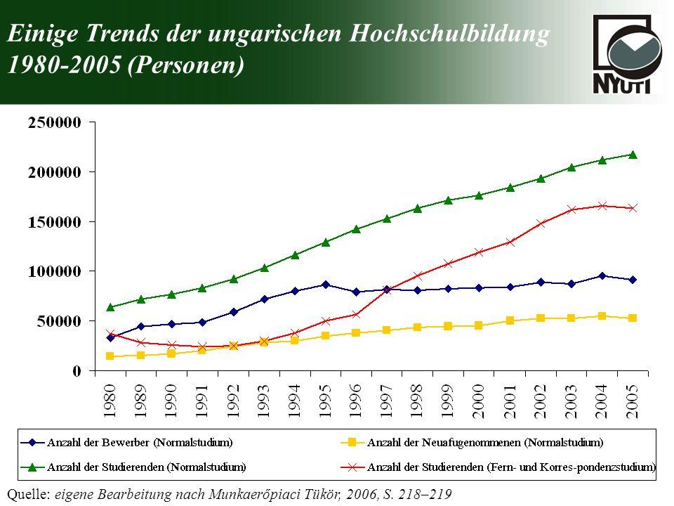 Einige Trends der ungarischen Hochschulbildung 1980-2005 (Personen) Quelle: eigene Bearbeitung nach Munkaerőpiaci Tükör, 2006, S. 218–219