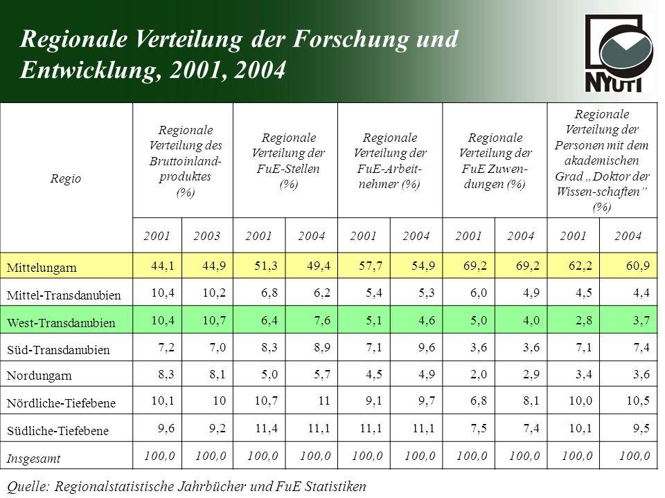 Regionale Verteilung der Forschung und Entwicklung, 2001, 2004 Quelle: Regionalstatistische Jahrbücher und FuE Statistiken Regio Regionale Verteilung