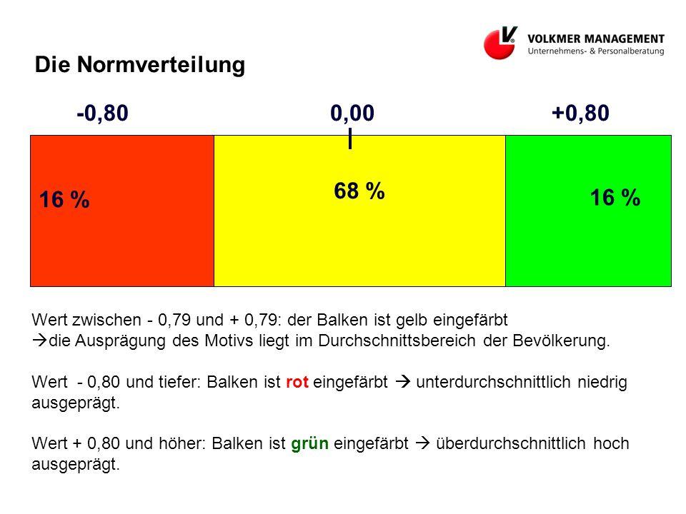 16 % 68 % 16 % 0,00+0,80-0,80 Die Normverteilung Wert zwischen - 0,79 und + 0,79: der Balken ist gelb eingefärbt die Ausprägung des Motivs liegt im Durchschnittsbereich der Bevölkerung.