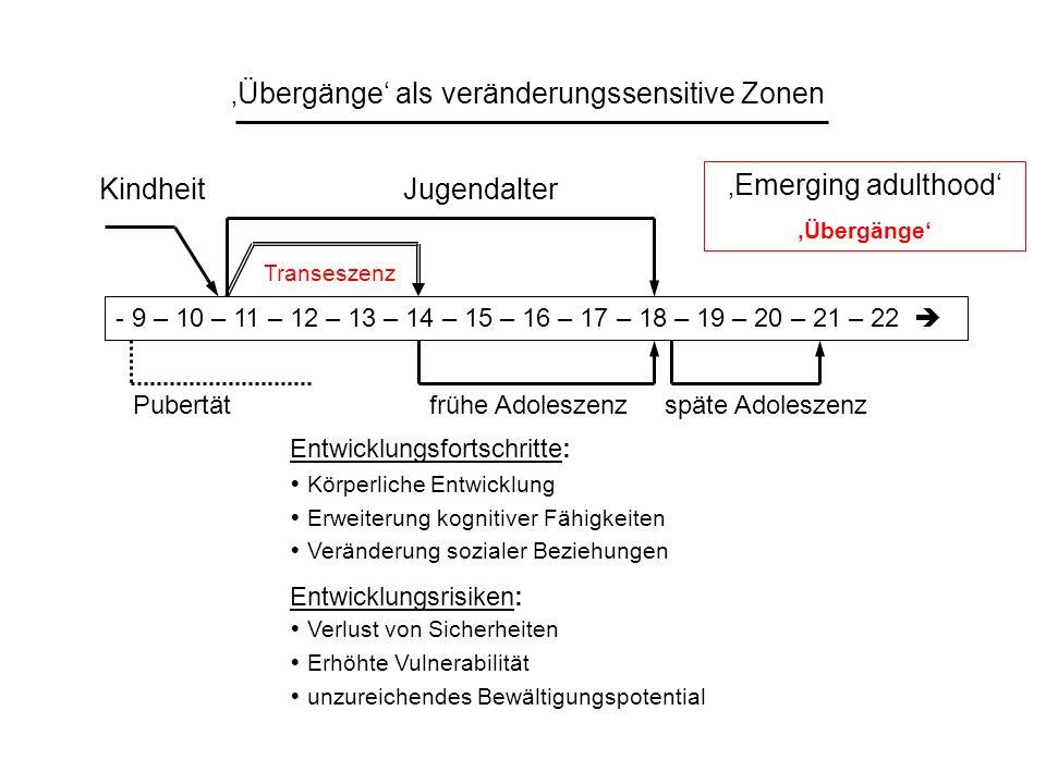 Transeszenz Übergänge als veränderungssensitive Zonen - 9 – 10 – 11 – 12 – 13 – 14 – 15 – 16 – 17 – 18 – 19 – 20 – 21 – 22 KindheitJugendalter Pubertä