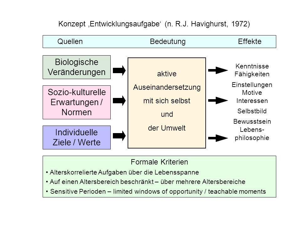 Konzept Entwicklungsaufgabe (n. R.J. Havighurst, 1972) Quellen BedeutungEffekte Biologische Veränderungen Sozio-kulturelle Erwartungen / Normen Indivi