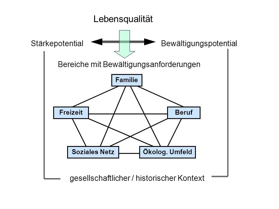 Lebensqualität StärkepotentialBewältigungspotential Bereiche mit Bewältigungsanforderungen Soziales Netz Familie FreizeitBeruf Ökolog. Umfeld gesellsc