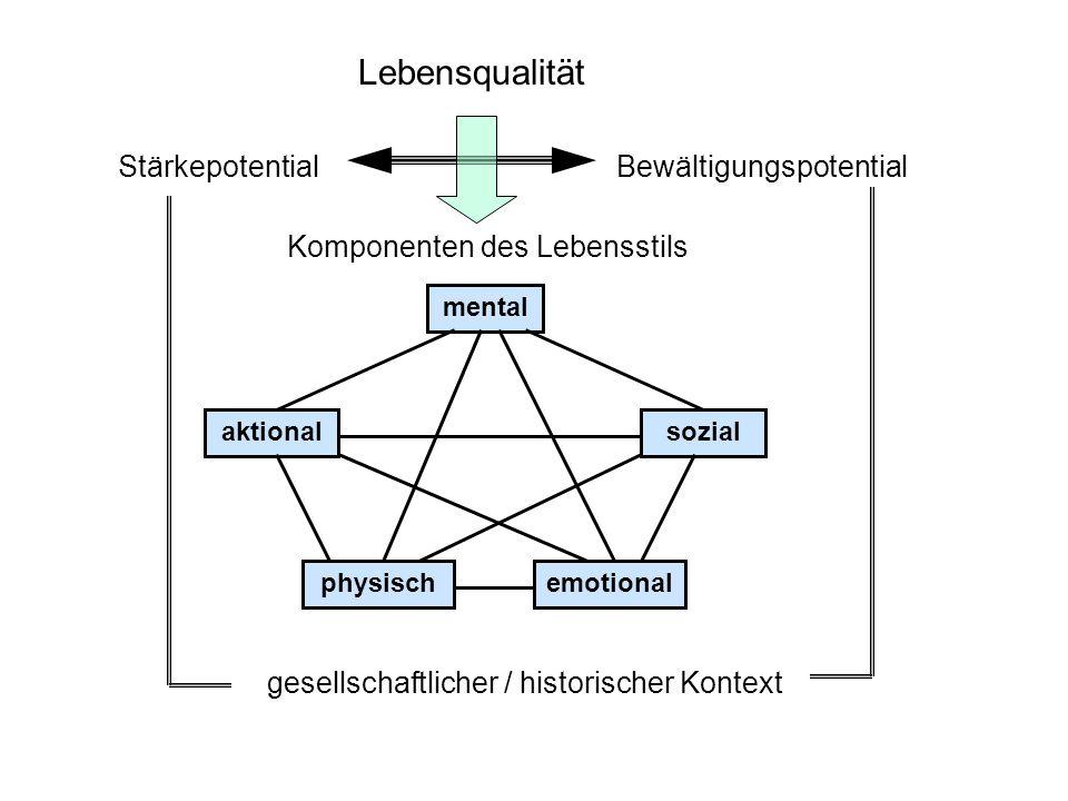 Lebensqualität StärkepotentialBewältigungspotential Komponenten des Lebensstils physisch mental aktionalsozial emotional gesellschaftlicher / historis