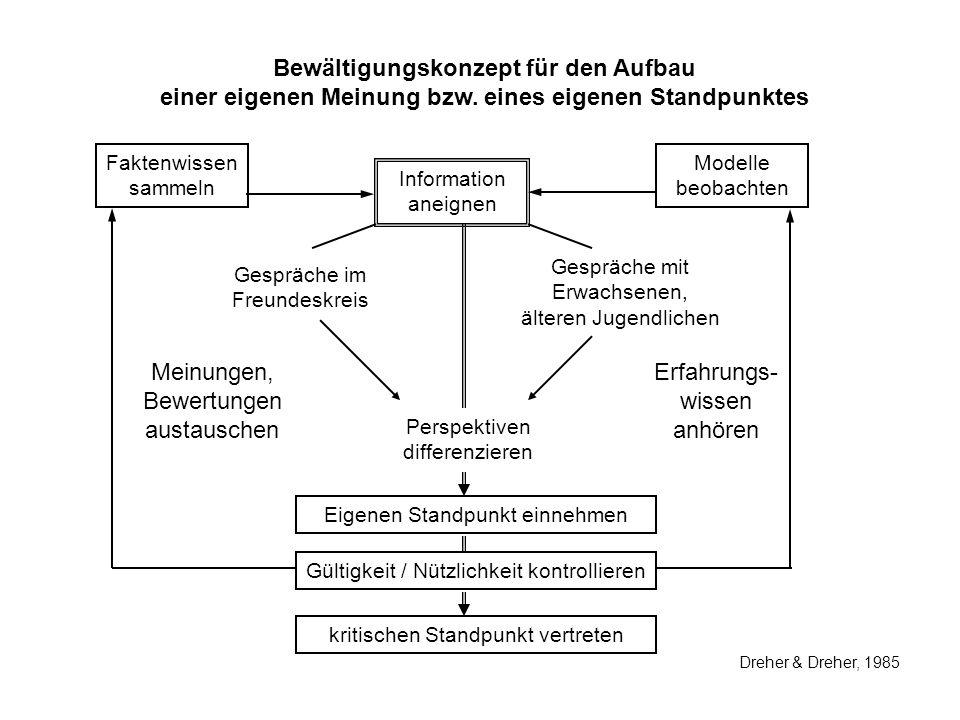 Bewältigungskonzept für den Aufbau einer eigenen Meinung bzw. eines eigenen Standpunktes Faktenwissen sammeln Information aneignen Modelle beobachten
