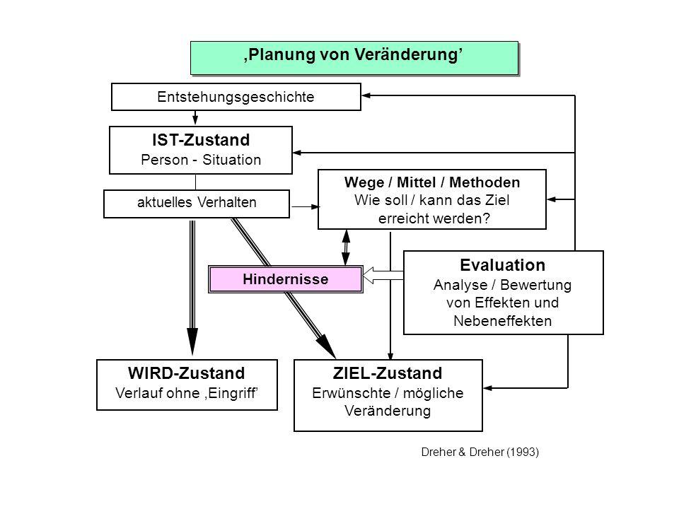 Planung von Veränderung Entstehungsgeschichte IST-Zustand Person - Situation aktuelles Verhalten Wege / Mittel / Methoden Wie soll / kann das Ziel err