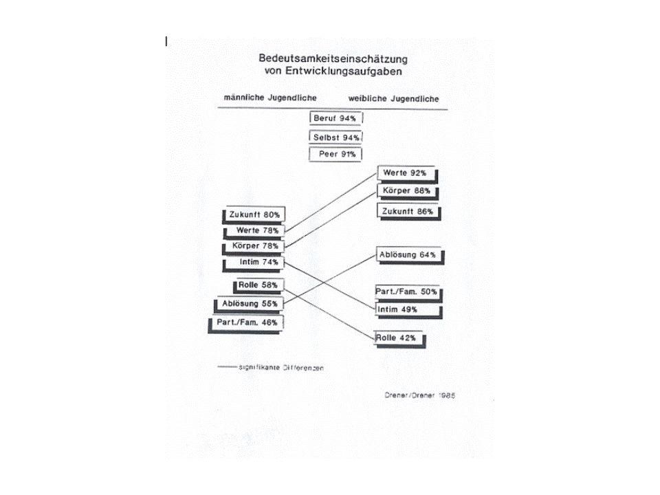 Mikrosystem Das Mikrosystem umfasst Muster von Tätigkeiten, Rollen und Beziehungen innerhalb eines Lebensbereichs.