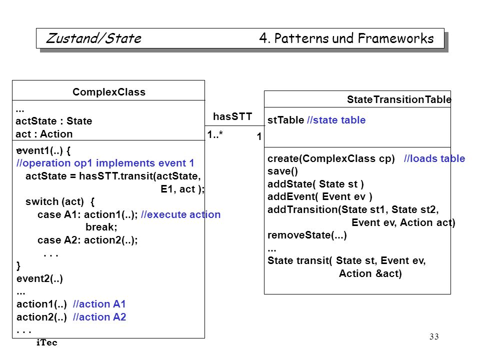 iTec 33 ComplexClass... actState : State act : Action... StateTransitionTable stTable //state table create(ComplexClass cp) //loads table save() addSt