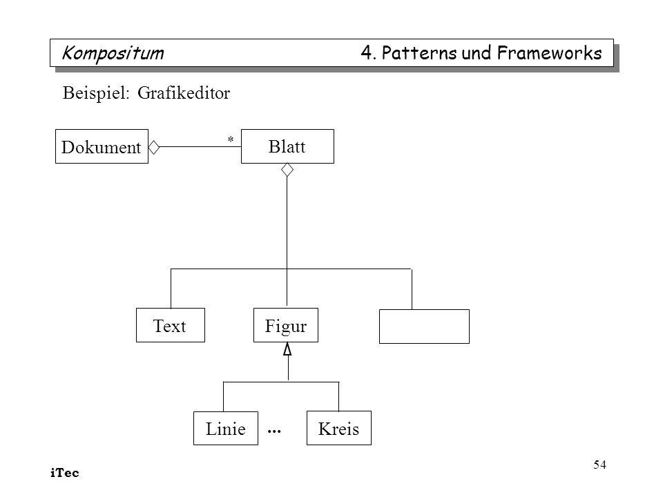 iTec 54 Kompositum 4. Patterns und Frameworks Dokument Blatt * TextFigur Linie Kreis... Beispiel: Grafikeditor