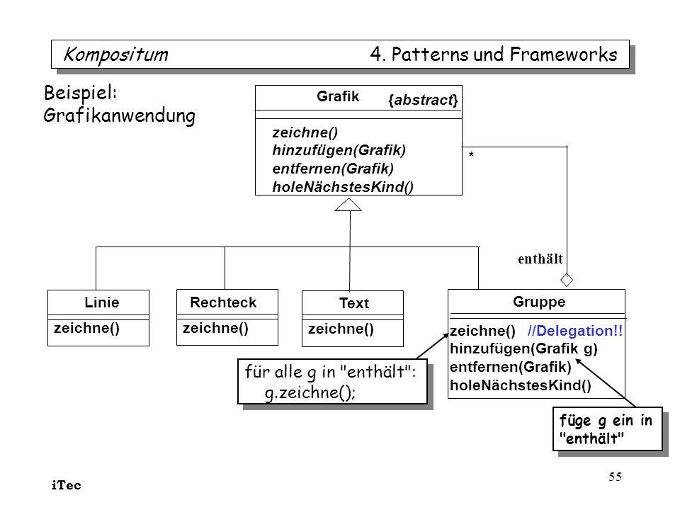 iTec 55 Grafik zeichne() hinzufügen(Grafik) entfernen(Grafik) holeNächstesKind() Linie zeichne() Gruppe zeichne() //Delegation!! hinzufügen(Grafik g)