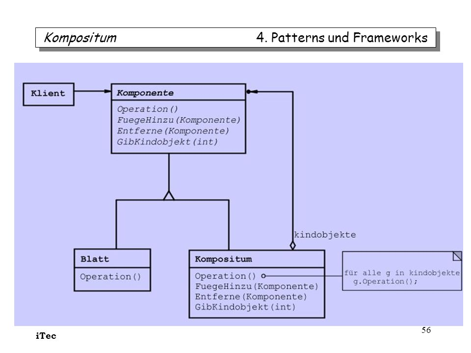 iTec 56 Kompositum 4. Patterns und Frameworks