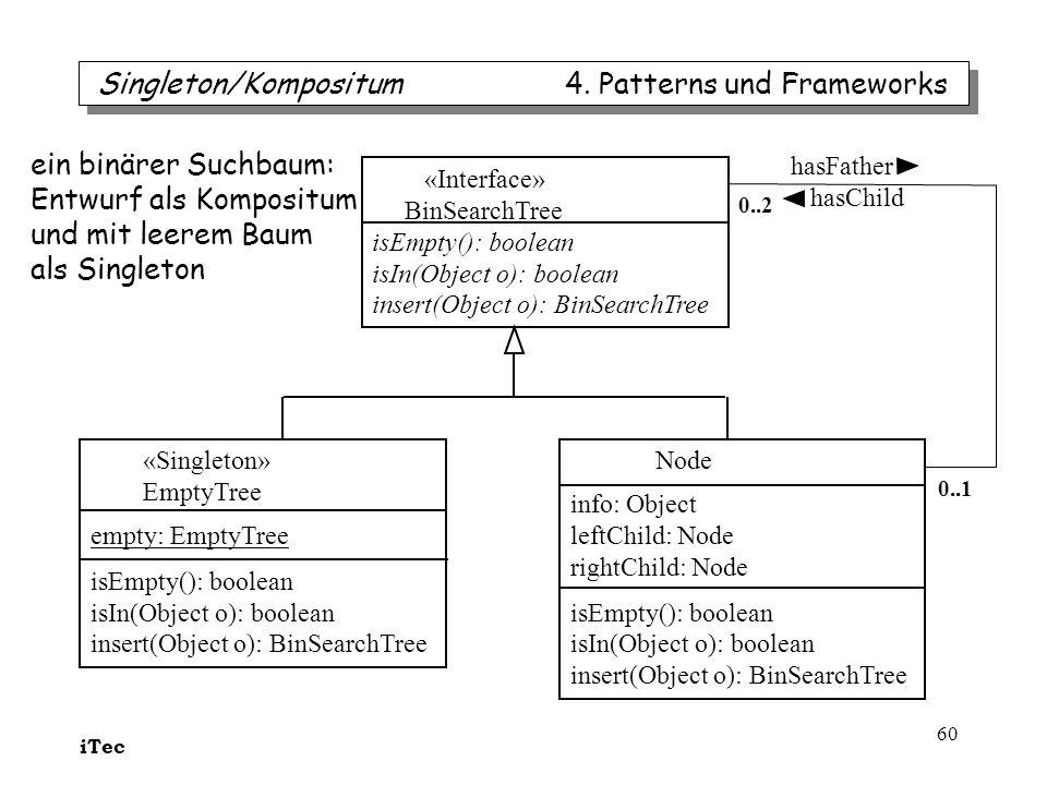 iTec 60 Singleton/Kompositum 4. Patterns und Frameworks «Interface» BinSearchTree isEmpty(): boolean isIn(Object o): boolean insert(Object o): BinSear