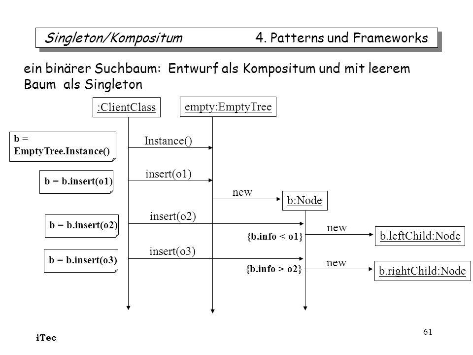 iTec 61 empty:EmptyTree :ClientClass Instance() insert(o1) b:Node b = EmptyTree.Instance() new b = b.insert(o1) b = b.insert(o2) insert(o2) b.leftChild:Node new b = b.insert(o3) insert(o3) b.rightChild:Node new {b.info < o1} {b.info > o2} Singleton/Kompositum 4.