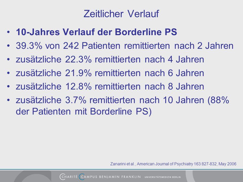 Zeitlicher Verlauf 10-Jahres Verlauf der Borderline PS 39.3% von 242 Patienten remittierten nach 2 Jahren zusätzliche 22.3% remittierten nach 4 Jahren zusätzliche 21.9% remittierten nach 6 Jahren zusätzliche 12.8% remittierten nach 8 Jahren zusätzliche 3.7% remittierten nach 10 Jahren (88% der Patienten mit Borderline PS) Zanarini et al., American Journal of Psychiatry 163:827-832, May 2006