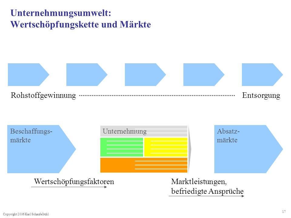 Copyright 2006 Karl Schaufelbühl 17 Unternehmungsumwelt: Wertschöpfungskette und Märkte RohstoffgewinnungEntsorgung UnternehmungBeschaffungs- märkte A