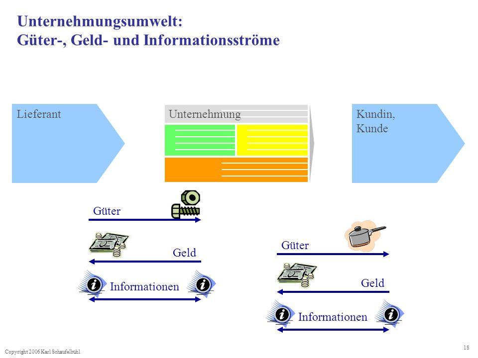 Copyright 2006 Karl Schaufelbühl 18 Unternehmungsumwelt: Güter-, Geld- und Informationsströme UnternehmungLieferantKundin, Kunde Geld Informationen Gü