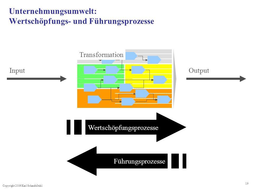 Copyright 2006 Karl Schaufelbühl 19 Unternehmungsumwelt: Wertschöpfungs- und Führungsprozesse InputOutput Transformation Wertschöpfungsprozesse Führungsprozesse