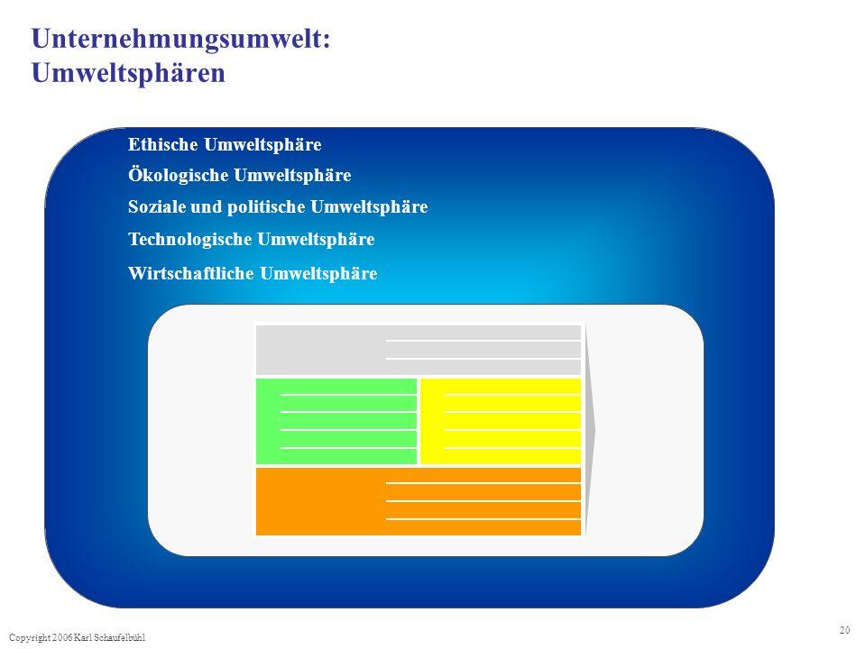 Copyright 2006 Karl Schaufelbühl 20 Unternehmungsumwelt: Umweltsphären Ethische Umweltsphäre Ökologische Umweltsphäre Soziale und politische Umweltsphäre Wirtschaftliche Umweltsphäre Technologische Umweltsphäre