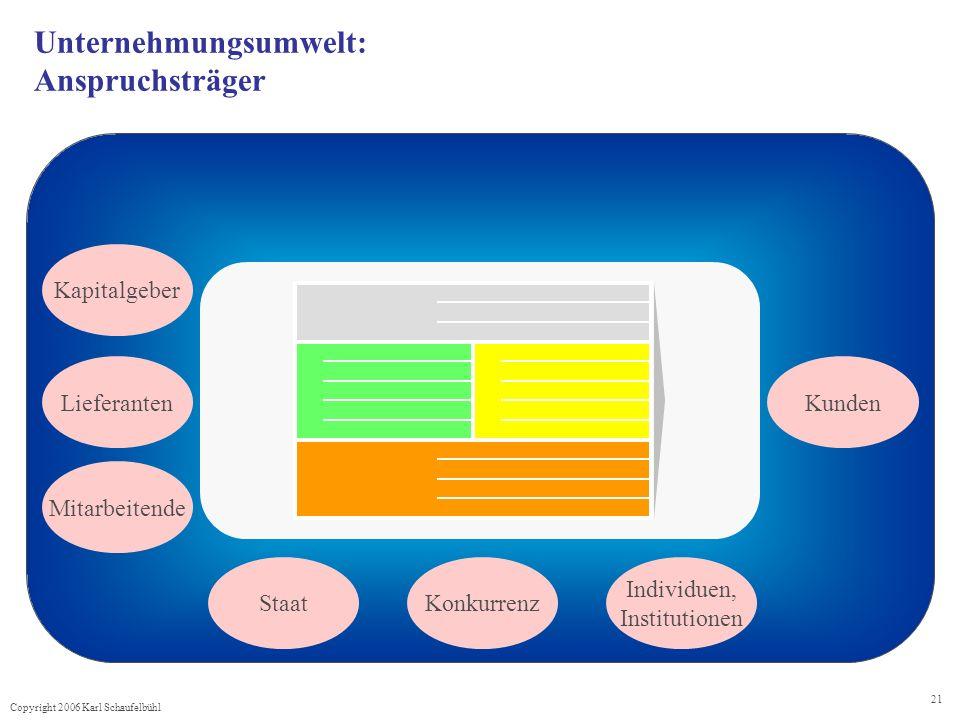 Copyright 2006 Karl Schaufelbühl 21 Unternehmungsumwelt: Anspruchsträger Kapitalgeber Mitarbeitende Kunden Lieferanten StaatKonkurrenz Individuen, Institutionen