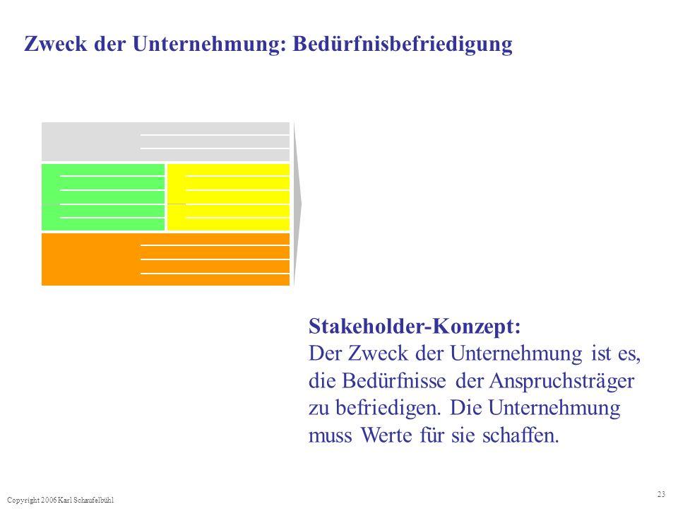 Copyright 2006 Karl Schaufelbühl 23 Zweck der Unternehmung: Bedürfnisbefriedigung Stakeholder-Konzept: Der Zweck der Unternehmung ist es, die Bedürfnisse der Anspruchsträger zu befriedigen.