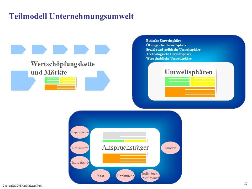 Copyright 2006 Karl Schaufelbühl 25 Teilmodell Unternehmungsumwelt Ethische Umweltsphäre Ökologische Umweltsphäre Soziale und politische Umweltsphäre