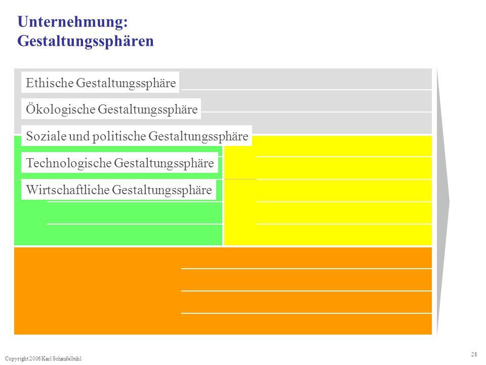 Copyright 2006 Karl Schaufelbühl 28 Unternehmung: Gestaltungssphären Ethische Gestaltungssphäre Ökologische Gestaltungssphäre Soziale und politische Gestaltungssphäre Technologische Gestaltungssphäre Wirtschaftliche Gestaltungssphäre