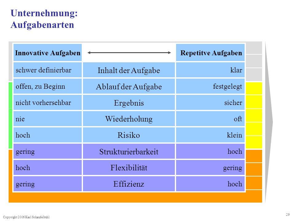 Copyright 2006 Karl Schaufelbühl 29 Unternehmung: Aufgabenarten schwer definierbar Inhalt der Aufgabe klaroffen, zu Beginn Ablauf der Aufgabe festgelegtnicht vorhersehbar Ergebnis sichernie Wiederholung ofthoch Risiko kleingering Strukturierbarkeit hoch Flexibilität gering Effizienz hoch Innovative AufgabenRepetitve Aufgaben