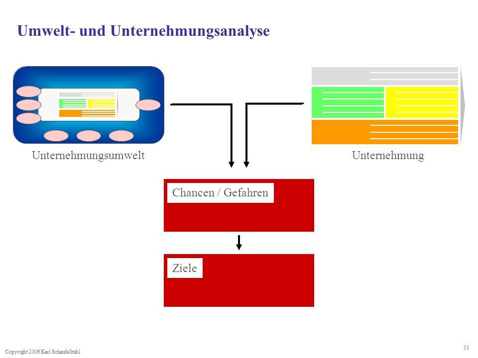 Copyright 2006 Karl Schaufelbühl 31 Umwelt- und Unternehmungsanalyse Unternehmungsumwelt Unternehmung Chancen / Gefahren Ziele