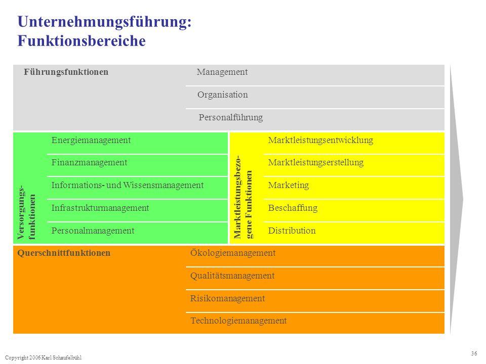 Copyright 2006 Karl Schaufelbühl 36 Management Organisation Personalführung Führungsfunktionen Unternehmungsführung: Funktionsbereiche Technologiemana
