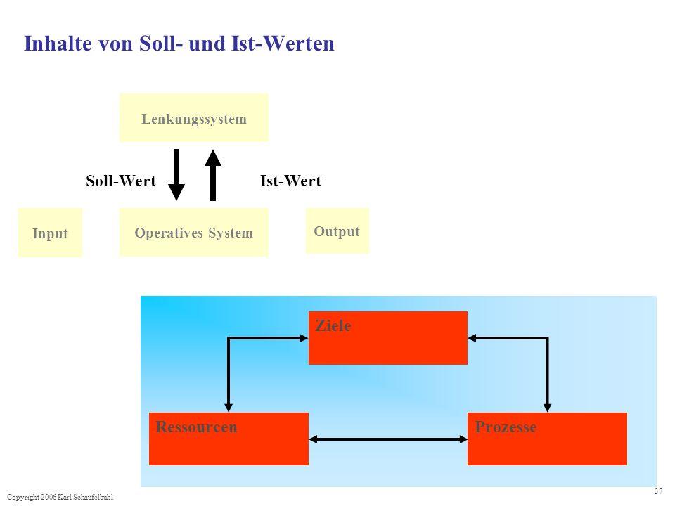 Copyright 2006 Karl Schaufelbühl 37 Inhalte von Soll- und Ist-Werten Input Output Operatives System Lenkungssystem Soll-WertIst-Wert Ziele RessourcenP