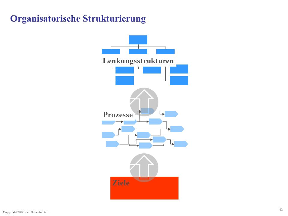 Copyright 2006 Karl Schaufelbühl 42 Organisatorische Strukturierung Ziele Prozesse Lenkungsstrukturen
