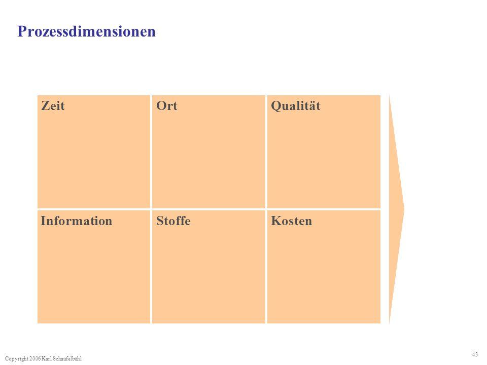 Copyright 2006 Karl Schaufelbühl 43 ZeitOrtQualität InformationStoffeKosten Prozessdimensionen