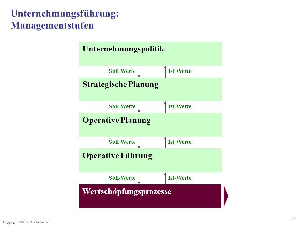Copyright 2006 Karl Schaufelbühl 44 Unternehmungsführung: Managementstufen Unternehmungspolitik Strategische Planung Operative Planung Operative Führu