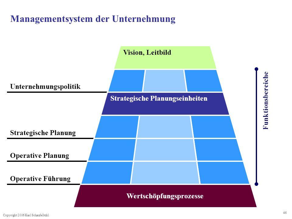 Copyright 2006 Karl Schaufelbühl 46 Operative Führung Operative Planung Strategische Planung Unternehmungspolitik Managementsystem der Unternehmung Vi
