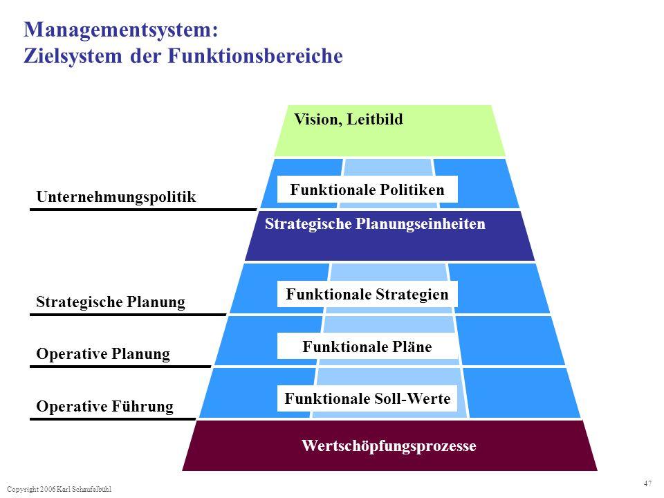 Copyright 2006 Karl Schaufelbühl 47 Unternehmungspolitik Managementsystem: Zielsystem der Funktionsbereiche Operative Führung Operative Planung Strate
