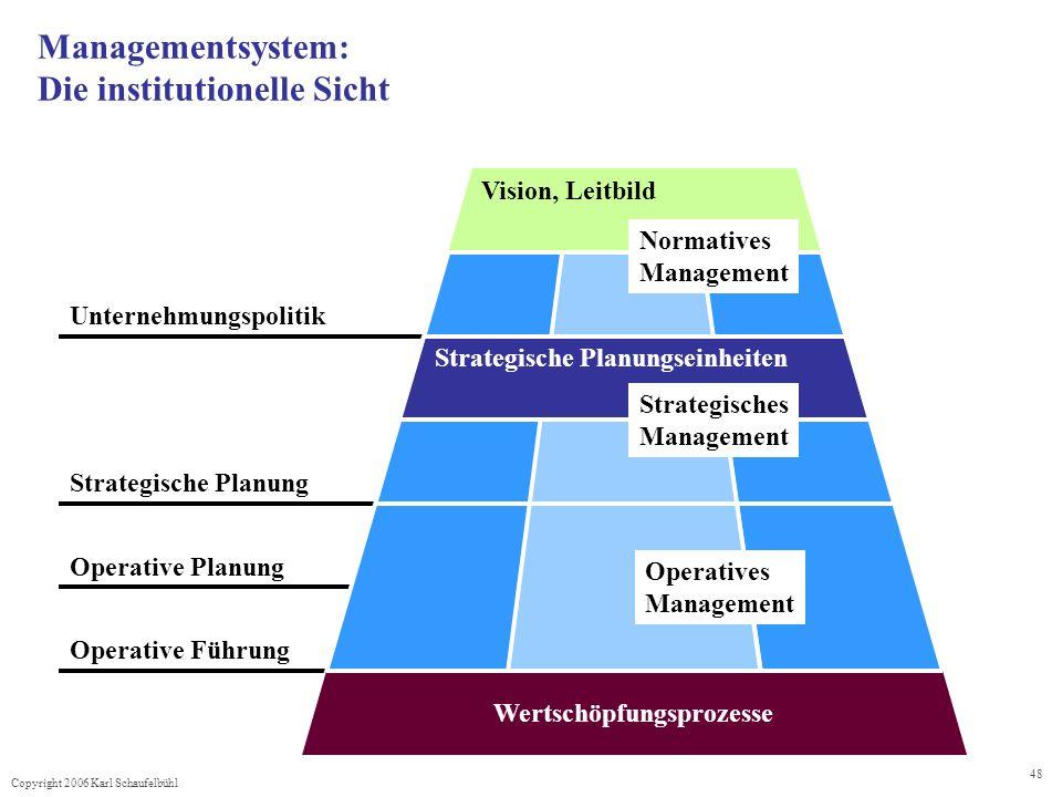 Copyright 2006 Karl Schaufelbühl 48 Managementsystem: Die institutionelle Sicht Unternehmungspolitik Operative Führung Operative Planung Strategische