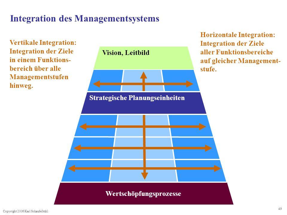 Copyright 2006 Karl Schaufelbühl 49 Vision, Leitbild Wertschöpfungsprozesse Integration des Managementsystems Horizontale Integration: Integration der Ziele aller Funktionsbereiche auf gleicher Management- stufe.