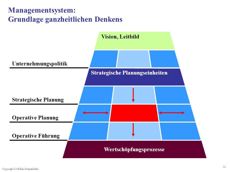 Copyright 2006 Karl Schaufelbühl 50 Managementsystem: Grundlage ganzheitlichen Denkens Operative Führung Operative Planung Strategische Planung Unternehmungspolitik Vision, Leitbild Wertschöpfungsprozesse Strategische Planungseinheiten