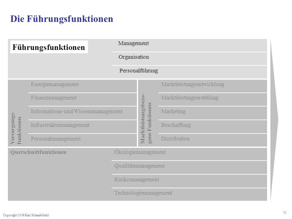 Copyright 2006 Karl Schaufelbühl 51 Die Führungsfunktionen Technologiemanagement Risikomanagement Qualitätsmanagement ÖkologiemanagementQuerschnittfun